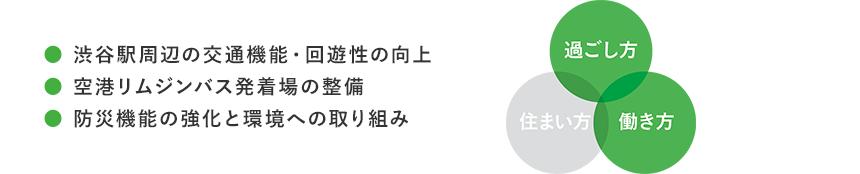 ●渋谷駅周辺の交通機能・回遊性の向上●空港リムジンバス発着場の整備●防災機能の強化と環境への取り組み 過ごし方 住まい方 働き方