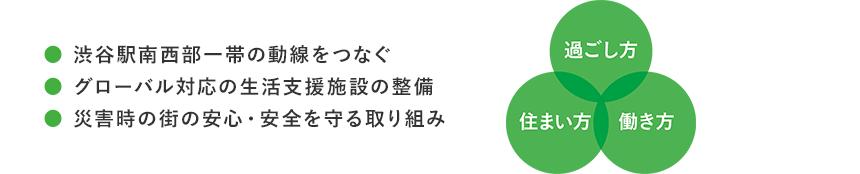 ●渋谷駅南西部一帯の導線をつなぐ●グローバル対応の生活支援施設の整備●災害時の街の安心・安全を守る取り組み 過ごし方 住まい方 働き方