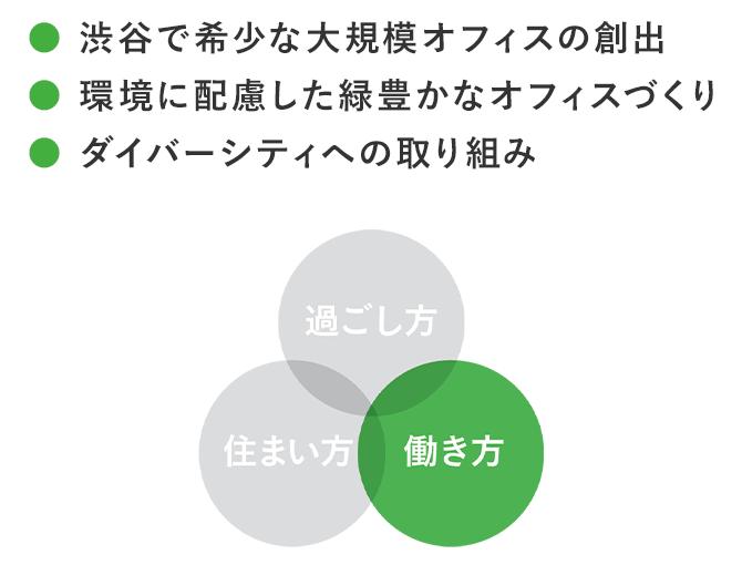 ●渋谷で希少な大規模オフィスの創出●環境に配慮した豊かなオフィスづくり●ダイバーシティへの取り組み 過ごし方 住まい方 働き方