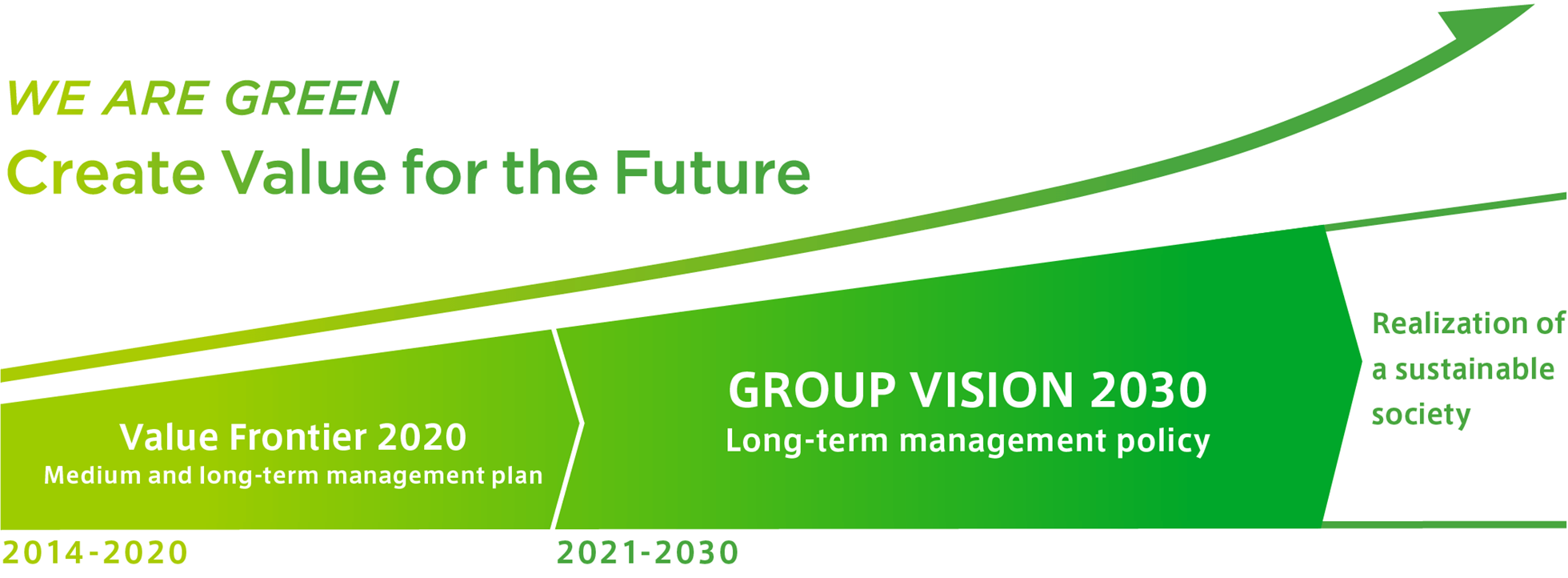 Mid-/Long-Term Management Plan (Value Frontier 2020)