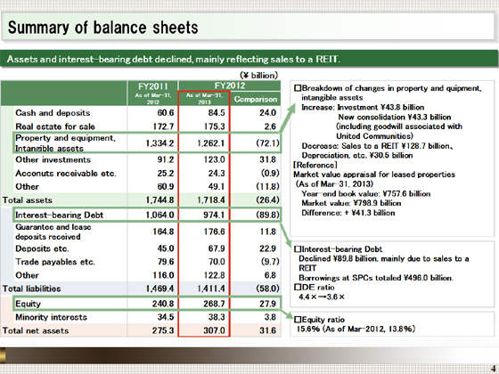 summary of balance sheets financial highlights fy2012 ended mar 31