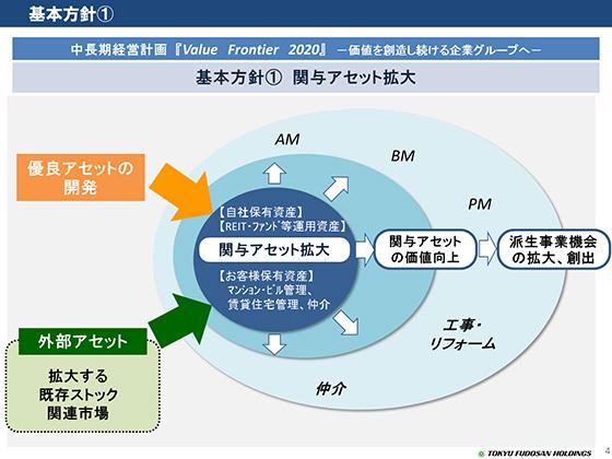 基本方針①/新中長期経営計画 Val...