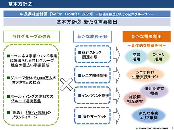 基本方針②/新中長期経営計画 Val...