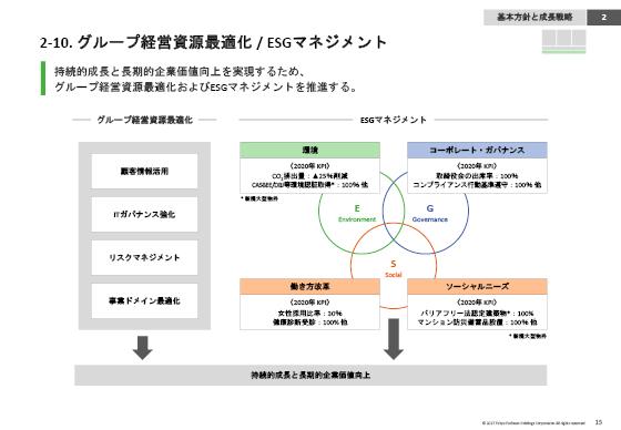2-10. グループ経営資源最適化 /...