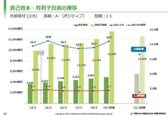 自己資本・有利子負債の推移/2018年3月期 決算説明会資料/決算説明会 ...