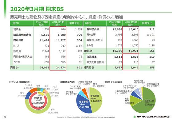 貸借対照表(バランスシート)と株式投資